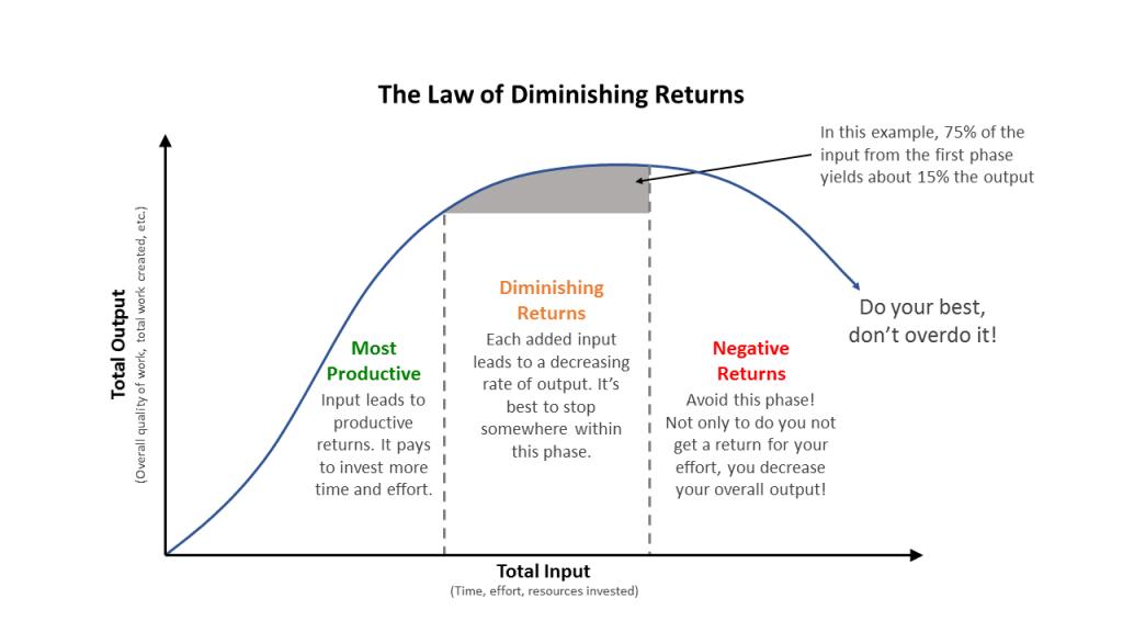 Law-of-Diminishing-Returns-CHART-1024x576.png