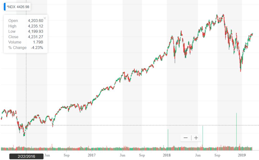 Screenshot_2019-02-25 TWTR Interactive Stock Chart Twitter, Inc Stock - Yahoo Finance(1).png