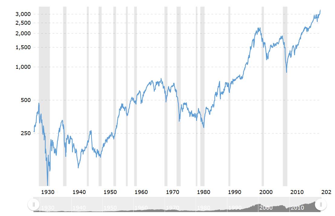 Screenshot_2020-01-26 S P 500 Index - 90 Year Historical Chart.png