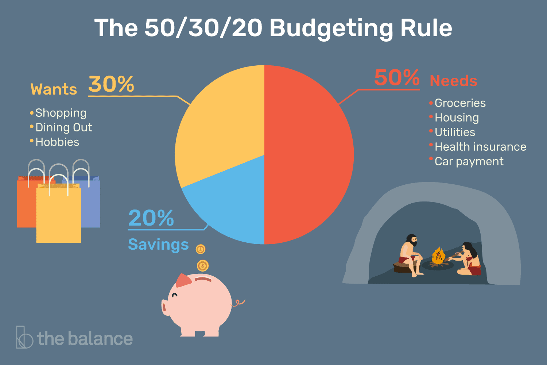 the-50-30-20-rule-of-thumb-453922-final-5b61ec23c9e77c007be919e1.png